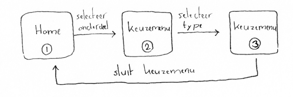 State-transition-diagram customizing